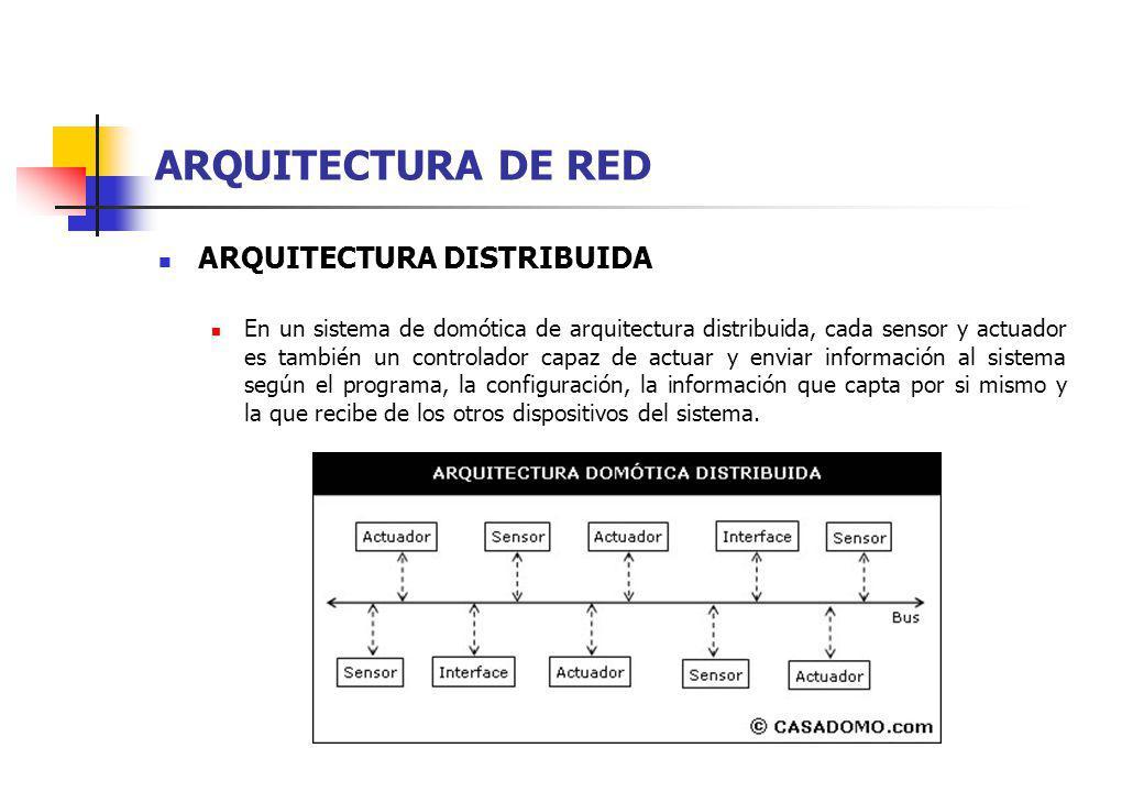ARQUITECTURA DE RED ARQUITECTURA DISTRIBUIDA