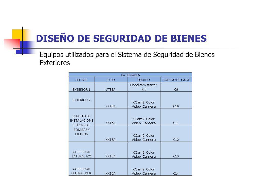 DISEÑO DE SEGURIDAD DE BIENES