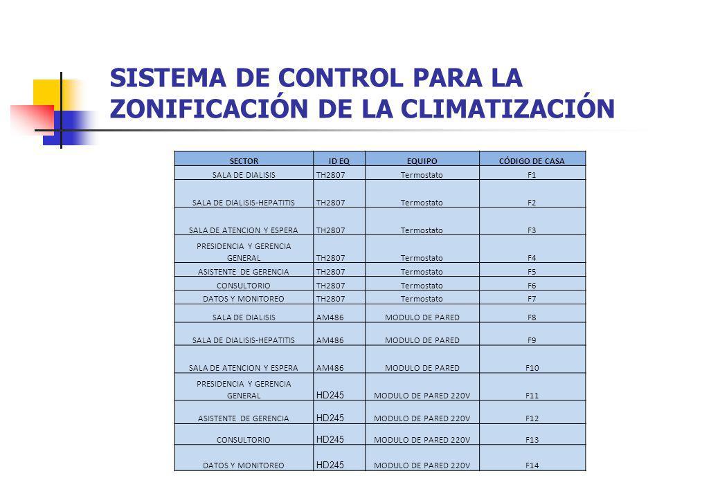 SISTEMA DE CONTROL PARA LA ZONIFICACIÓN DE LA CLIMATIZACIÓN