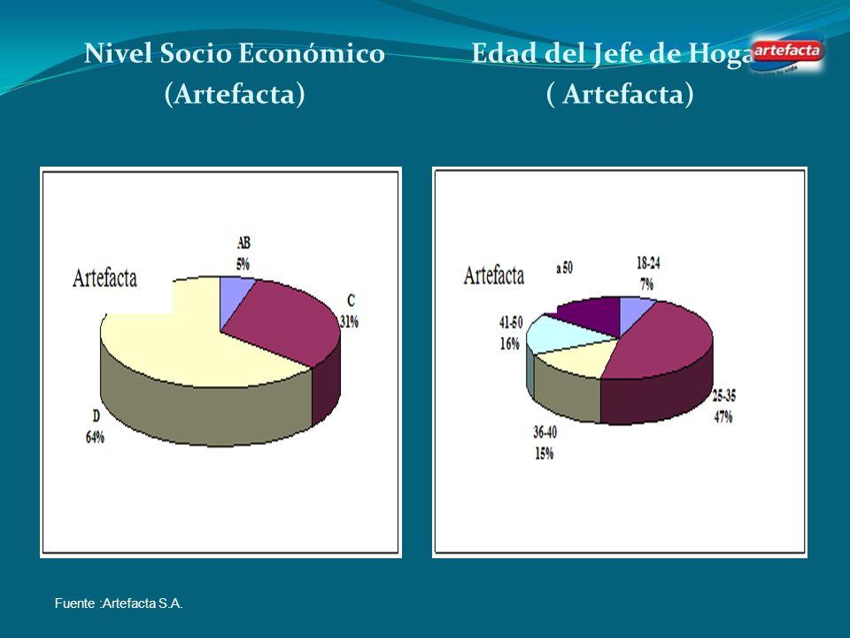 Nivel Socio Económico (Artefacta) Edad del Jefe de Hogar ( Artefacta)