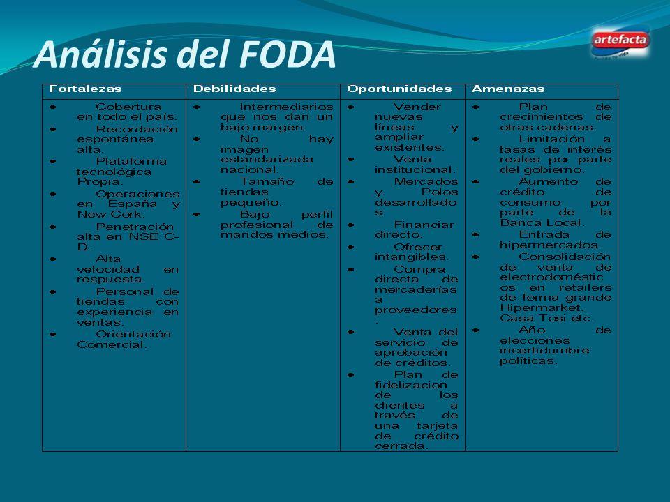 Análisis del FODA