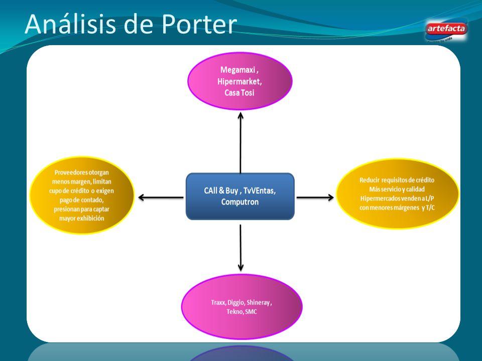 Análisis de Porter