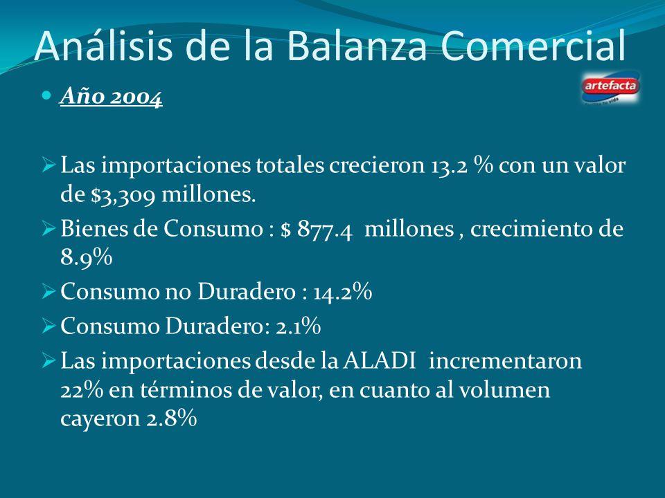 Análisis de la Balanza Comercial