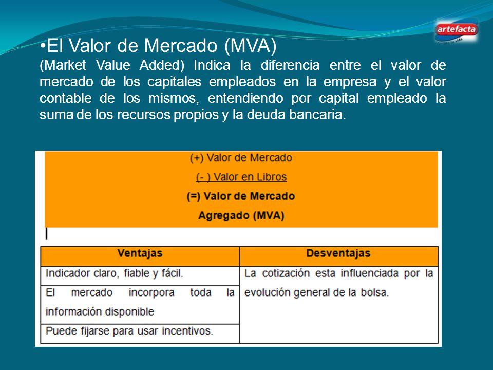 El Valor de Mercado (MVA)