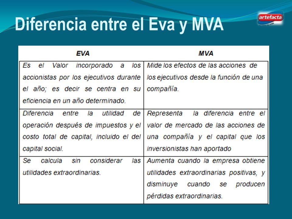 Diferencia entre el Eva y MVA