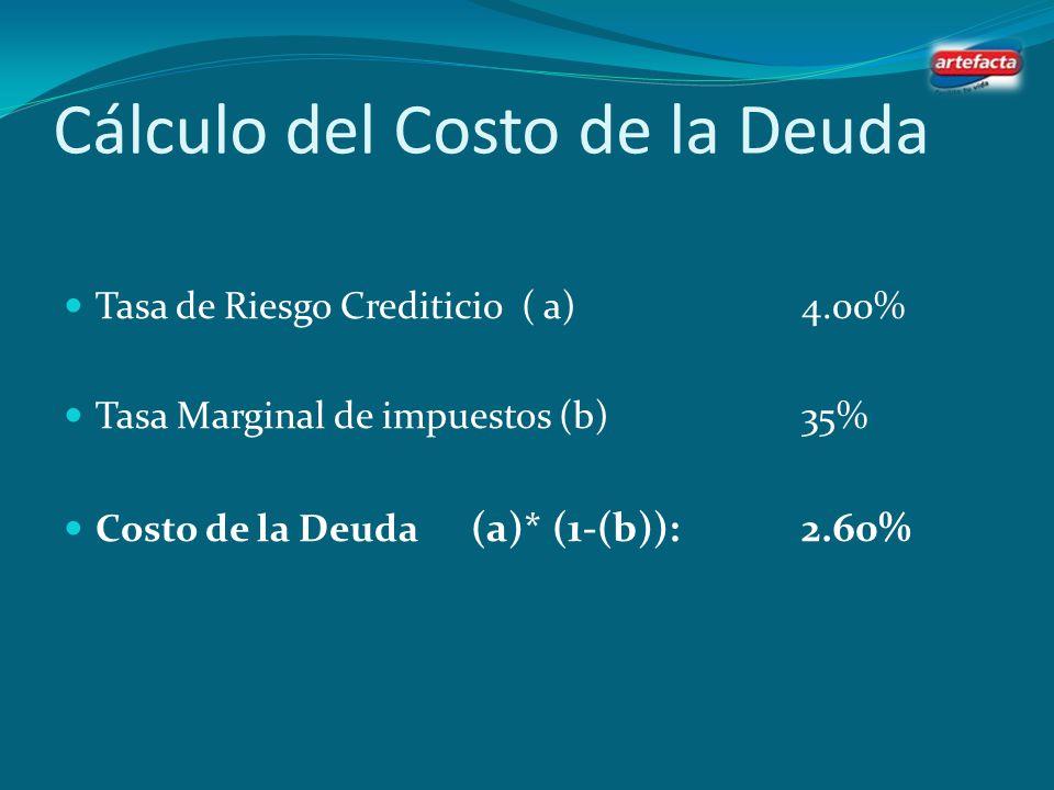 Cálculo del Costo de la Deuda