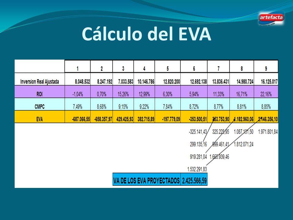 Cálculo del EVA