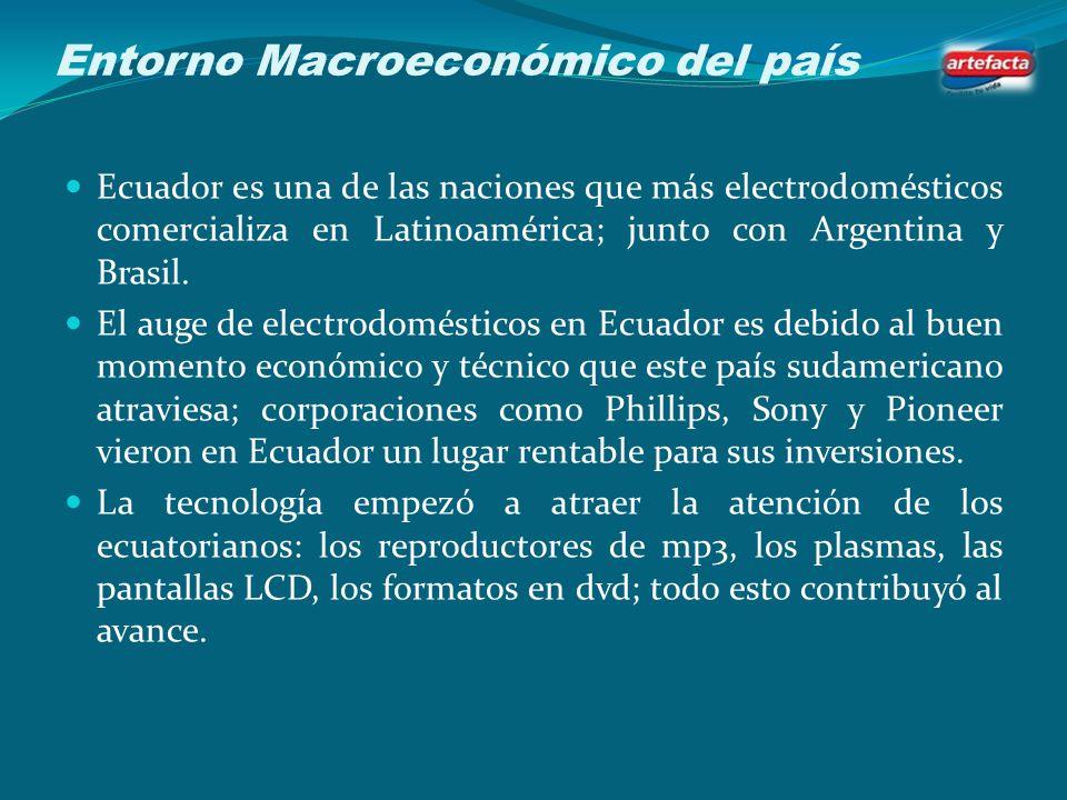 Entorno Macroeconómico del país