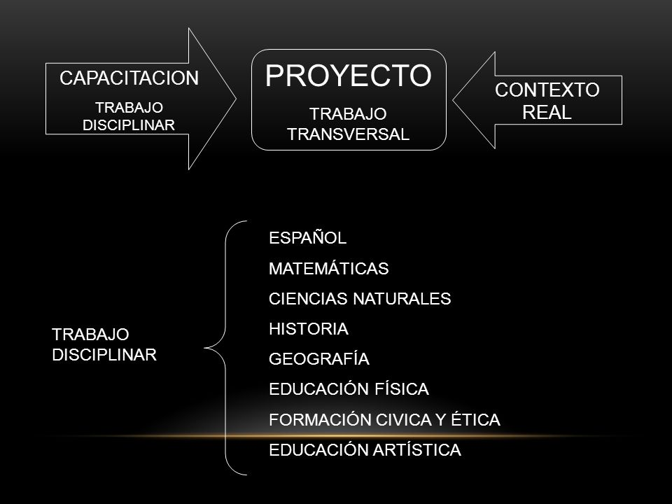 PROYECTO CAPACITACION CONTEXTO REAL TRABAJO TRANSVERSAL ESPAÑOL