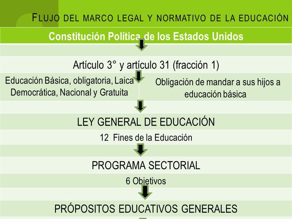 Flujo del marco legal y normativo de la educación