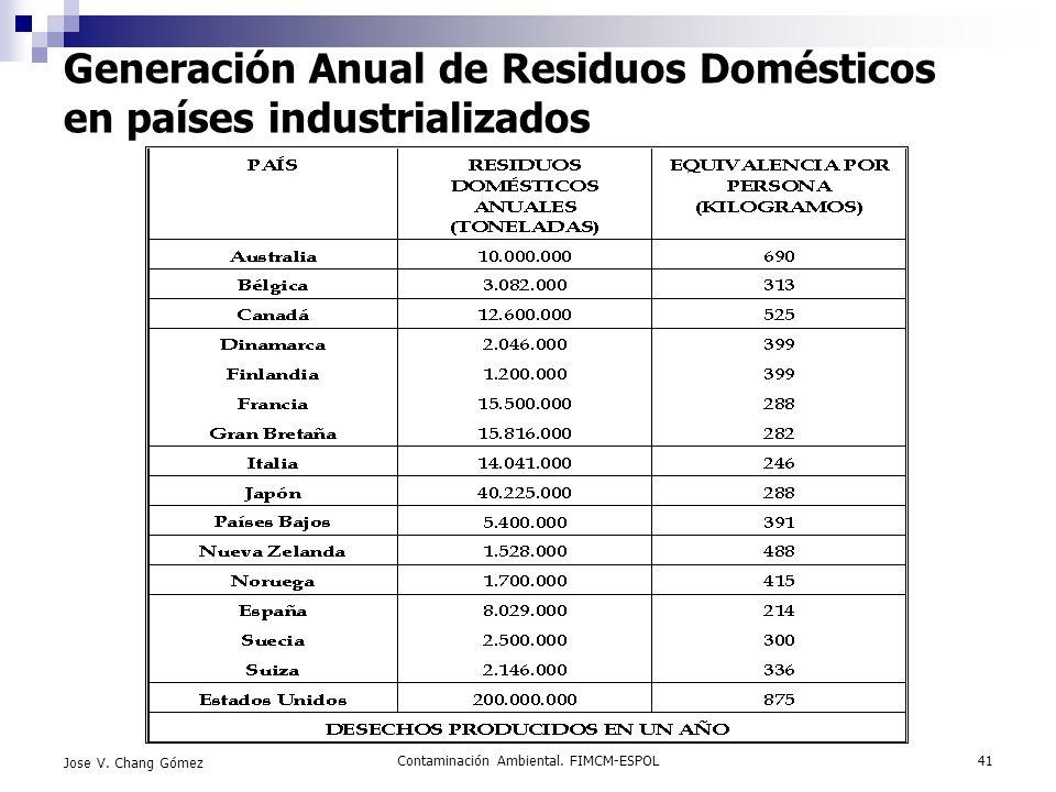 Generación Anual de Residuos Domésticos en países industrializados