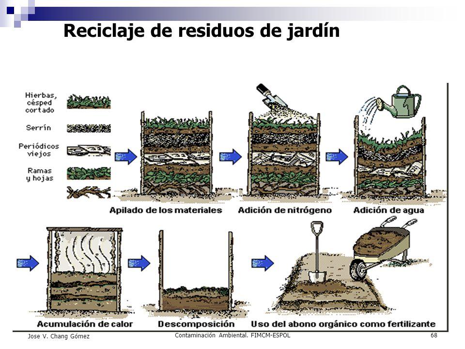 Reciclaje de residuos de jardín