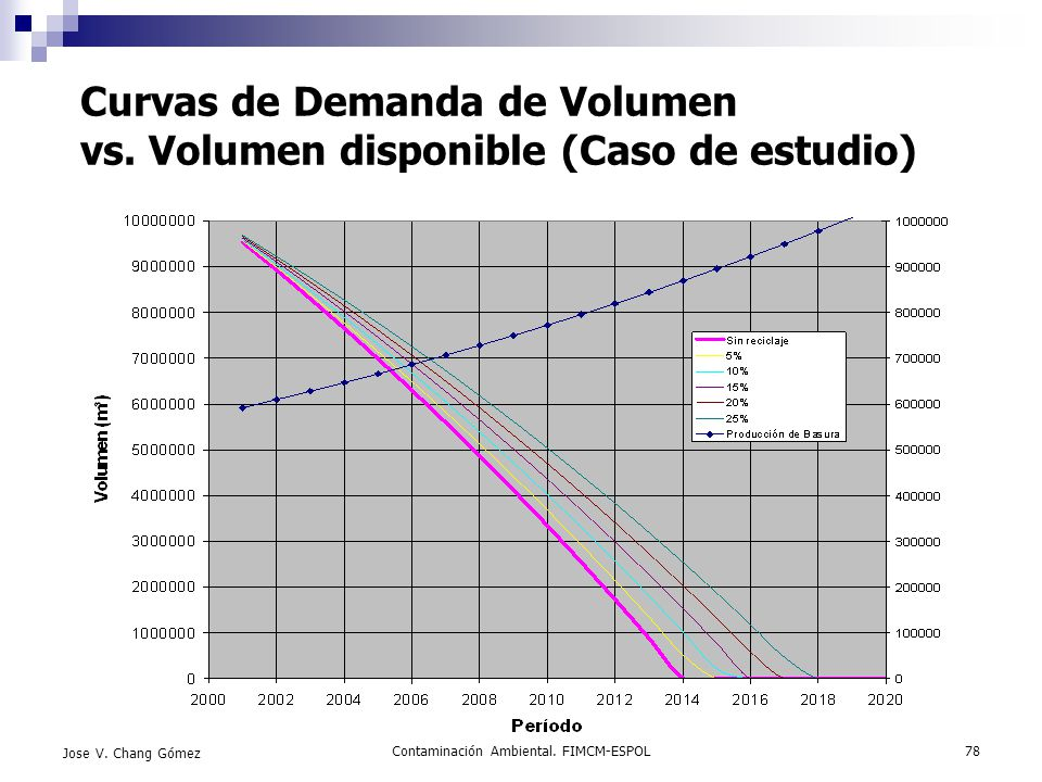 Curvas de Demanda de Volumen vs. Volumen disponible (Caso de estudio)