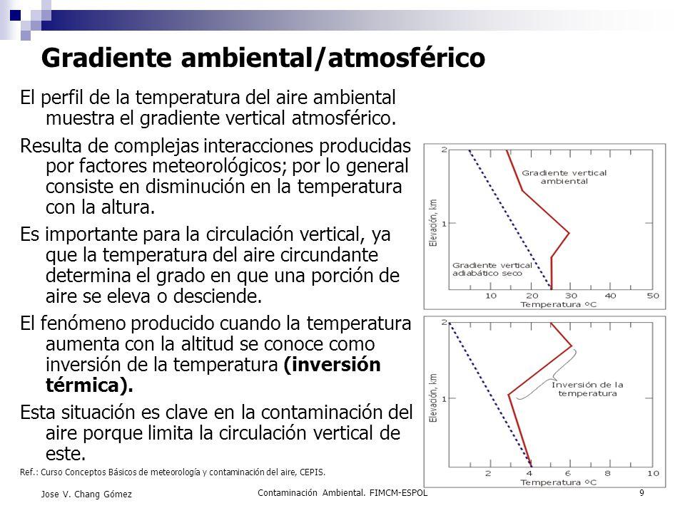 Gradiente ambiental/atmosférico