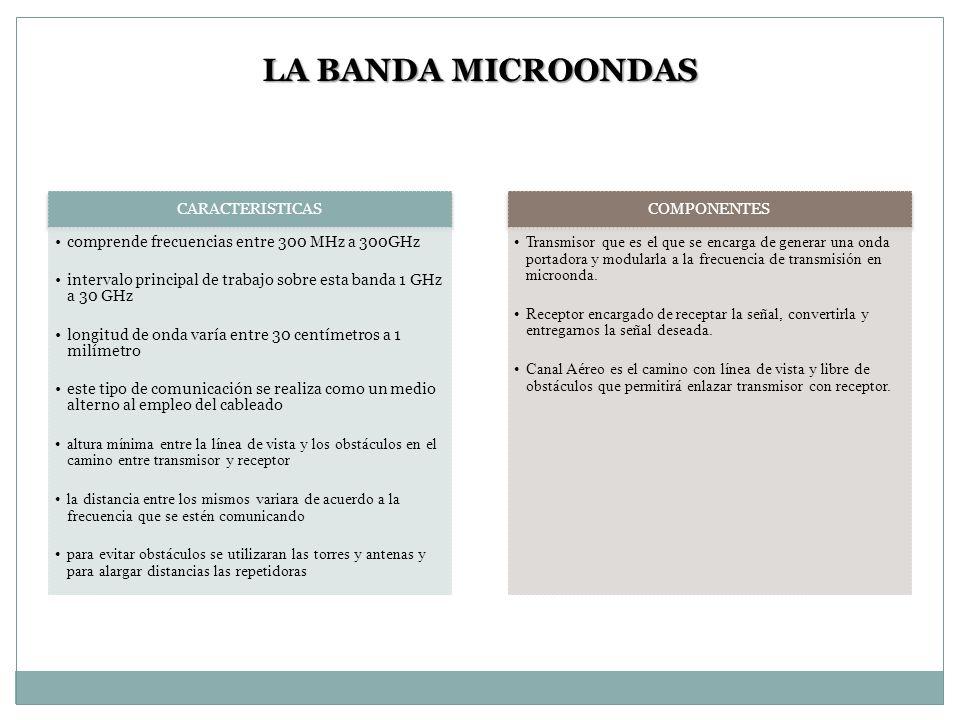 LA BANDA MICROONDAS CARACTERISTICAS