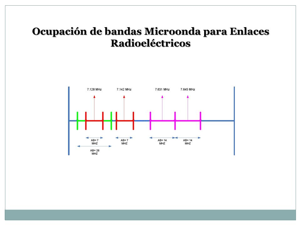 Ocupación de bandas Microonda para Enlaces Radioeléctricos
