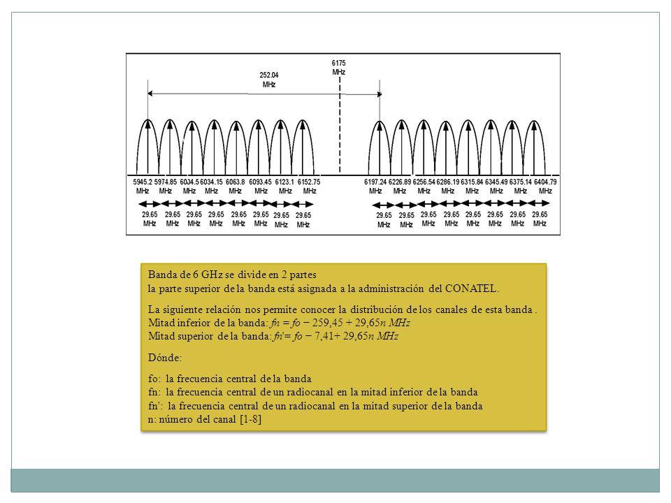 Banda de 6 GHz se divide en 2 partes