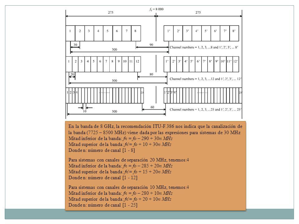 En la banda de 8 GHz, la recomendación ITU-F