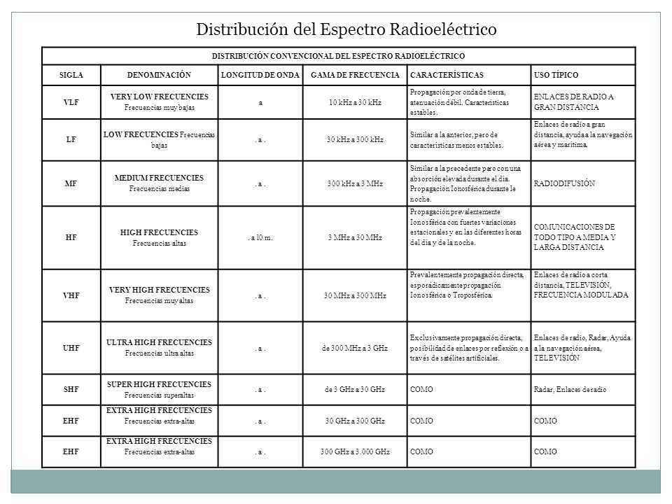 DISTRIBUCIÓN CONVENCIONAL DEL ESPECTRO RADIOELÉCTRICO
