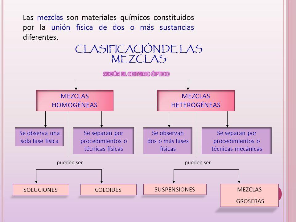 CLASIFICACIÓN DE LAS MEZCLAS SEGÚN EL CRITERIO ÓPTICO