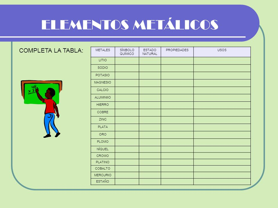 ELEMENTOS METÁLICOS COMPLETA LA TABLA: METALES SÍMBOLO QUÍMICO ESTADO