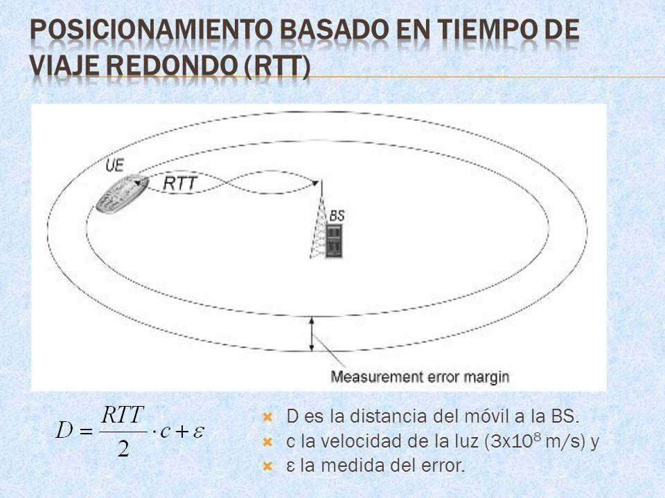 Posicionamiento basado en tiempo de viaje redondo (RTT)