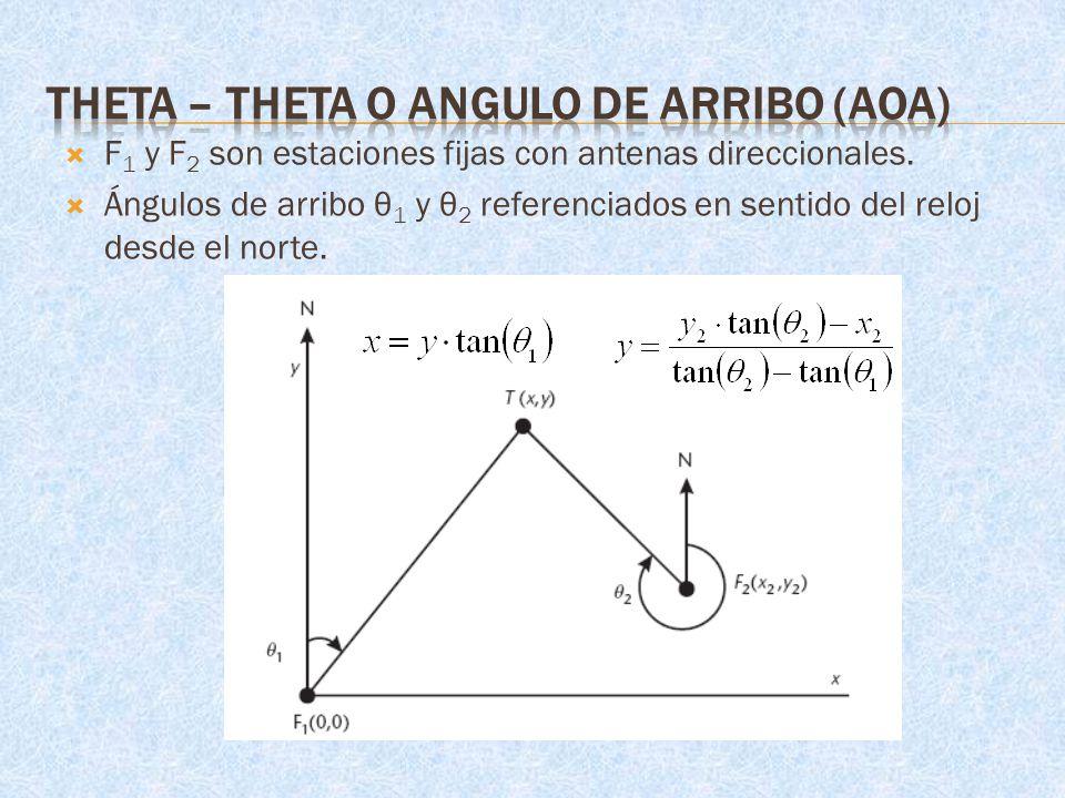 Theta – theta o Angulo de arribo (AOA)