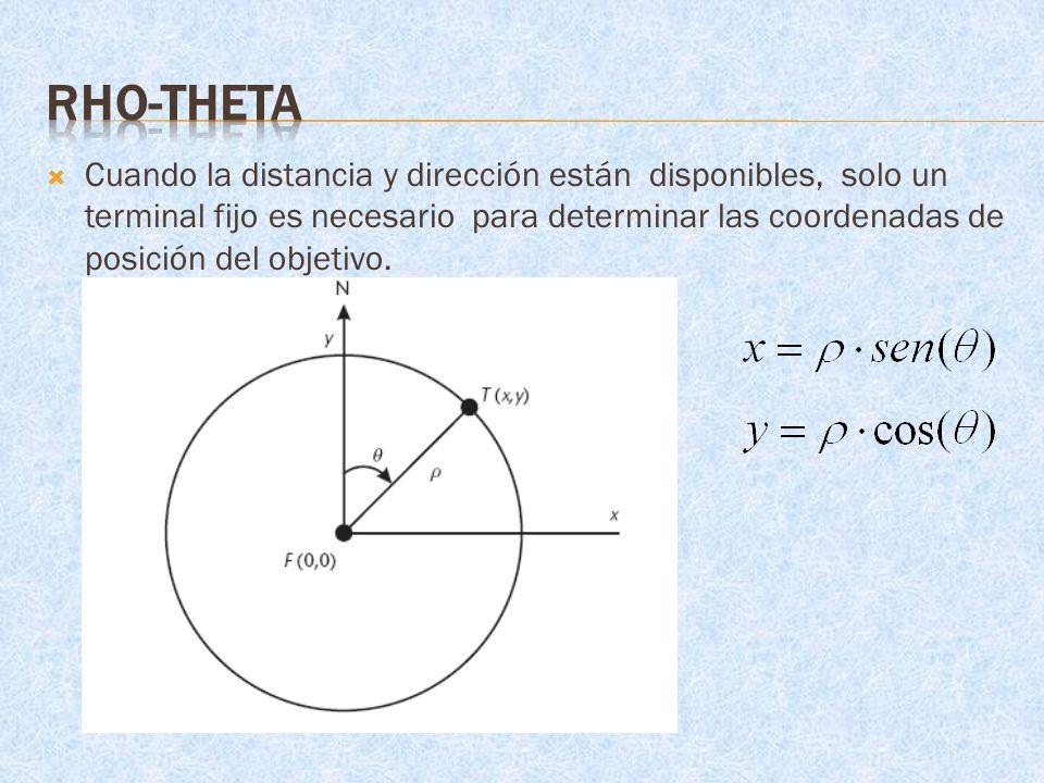 Rho-Theta
