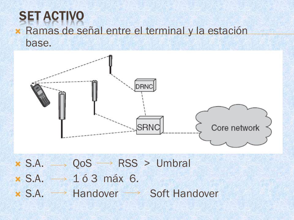 SET ACTIVO Ramas de señal entre el terminal y la estación base.