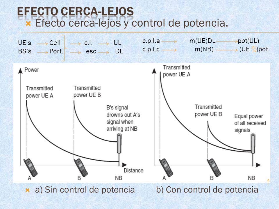 EFECTO CERCA-LEJOS Efecto cerca-lejos y control de potencia.