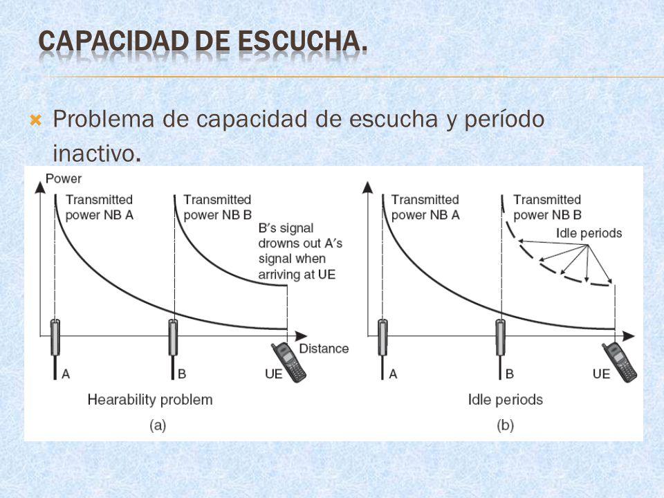 CAPACIDAD DE ESCUCHA. Problema de capacidad de escucha y período inactivo.