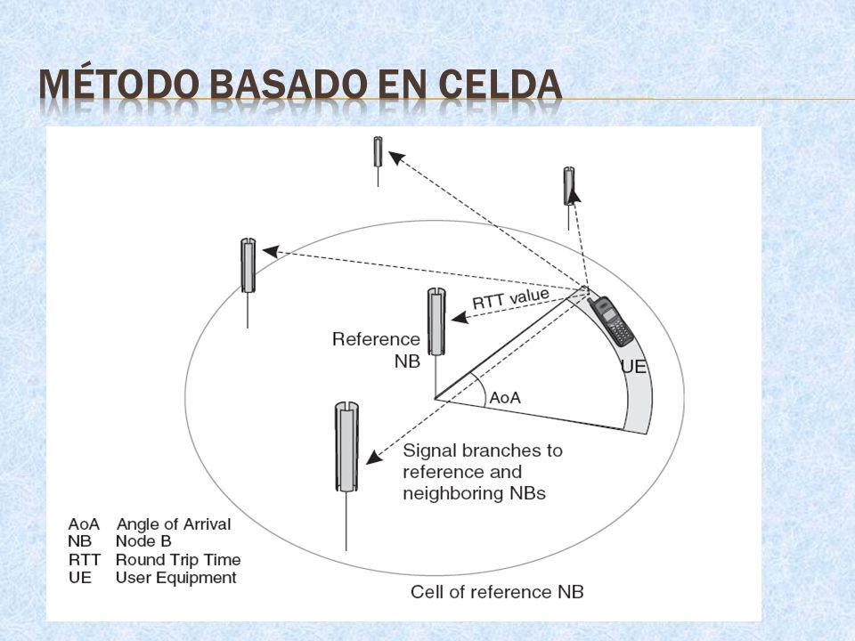 MÉTODO BASADO EN CELDA