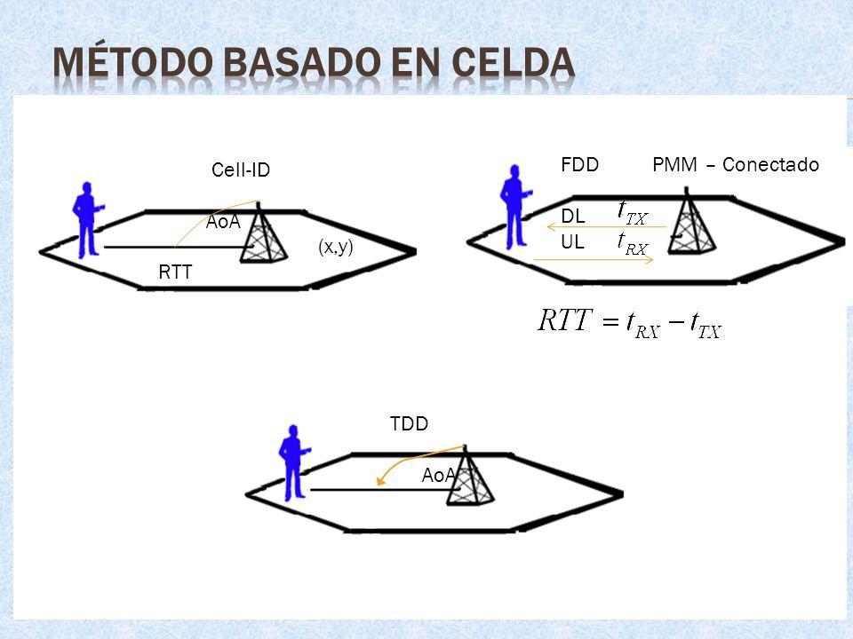 MÉTODO BASADO EN CELDA Cell-ID FDD PMM – Conectado AoA DL (x,y) UL RTT