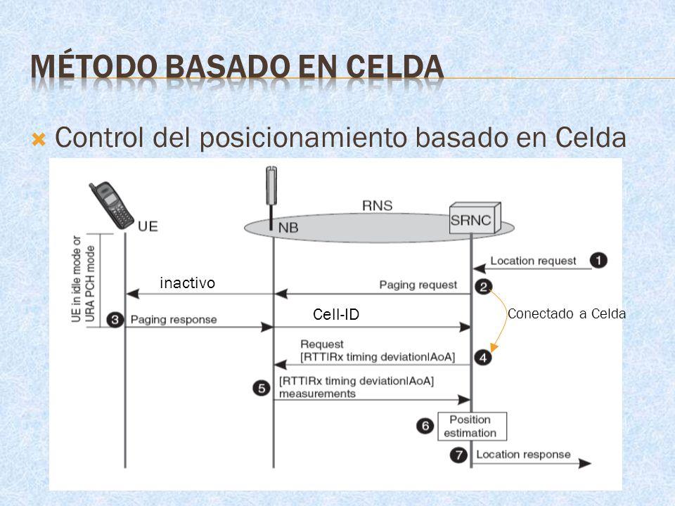 MÉTODO BASADO EN CELDA Control del posicionamiento basado en Celda