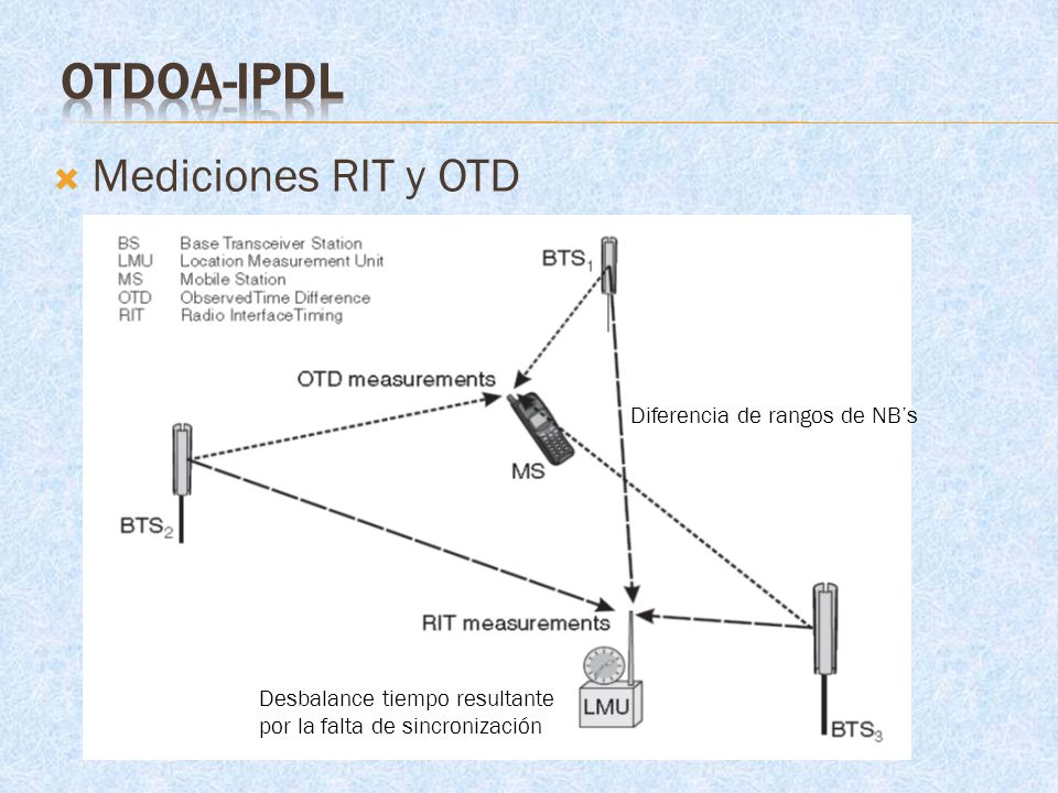 OTDoA-IPDL Mediciones RIT y OTD Diferencia de rangos de NB's