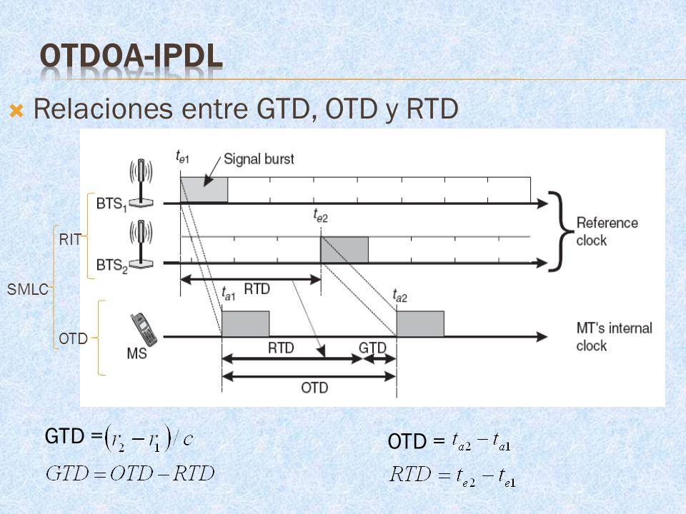 OTDoA-IPDL Relaciones entre GTD, OTD y RTD RIT SMLC OTD GTD = OTD =