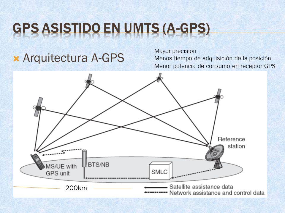 GPS ASISTIDO EN UMTS (A-GPS)
