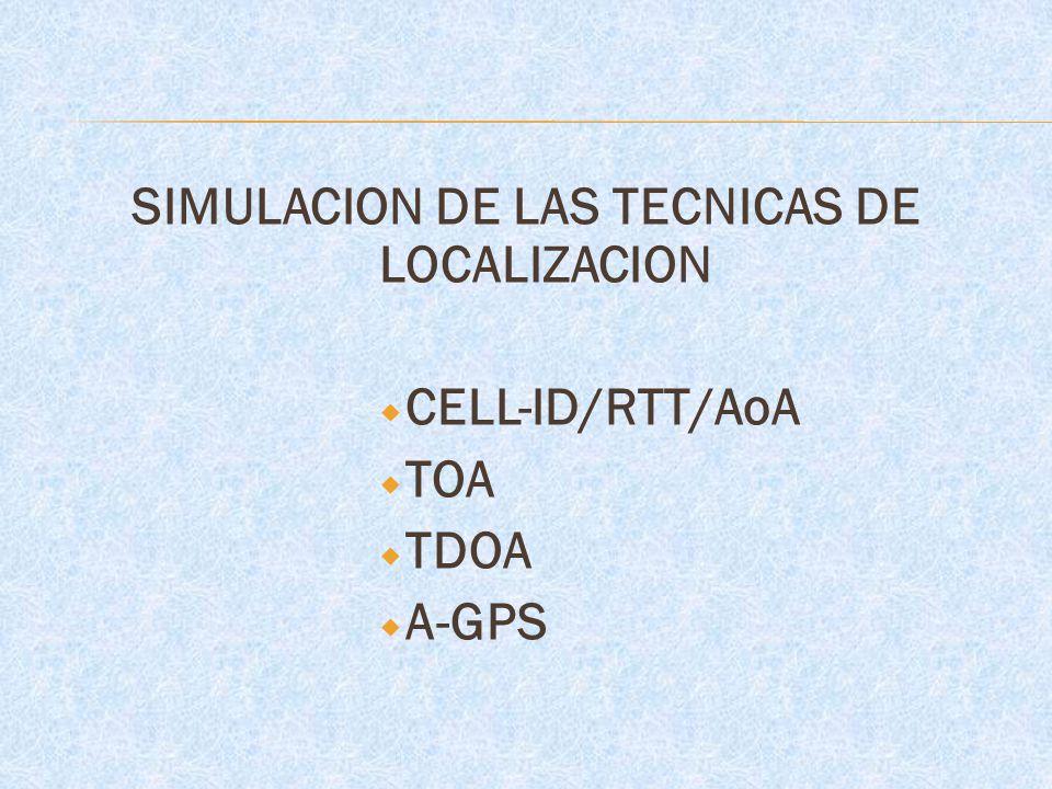 SIMULACION DE LAS TECNICAS DE LOCALIZACION