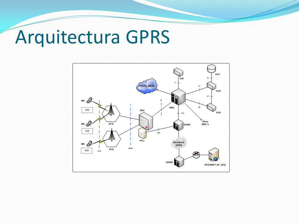 Arquitectura GPRS