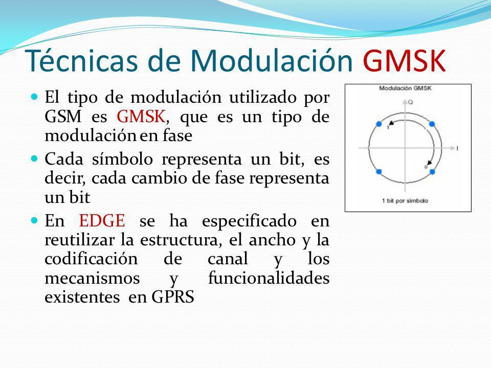 Técnicas de Modulación GMSK