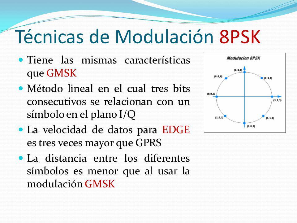 Técnicas de Modulación 8PSK