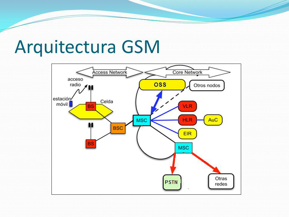 Arquitectura GSM