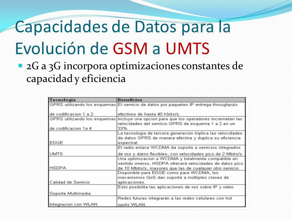 Capacidades de Datos para la Evolución de GSM a UMTS