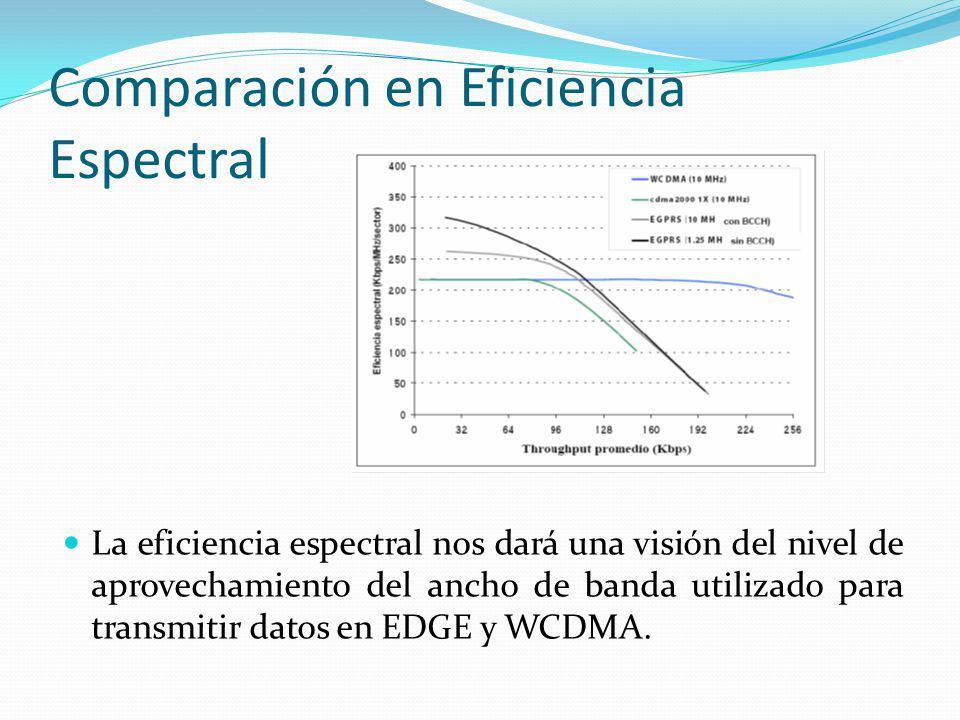 Comparación en Eficiencia Espectral