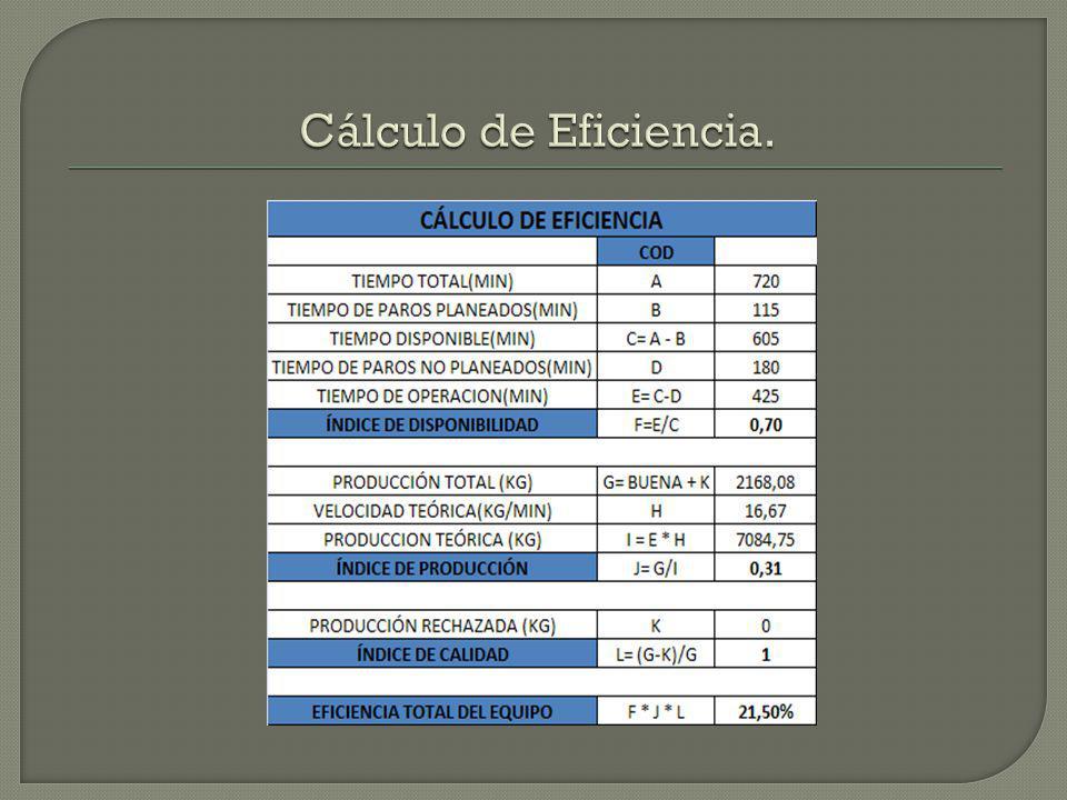 Cálculo de Eficiencia.