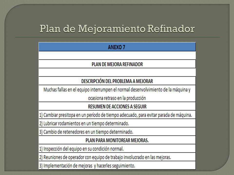 Plan de Mejoramiento Refinador