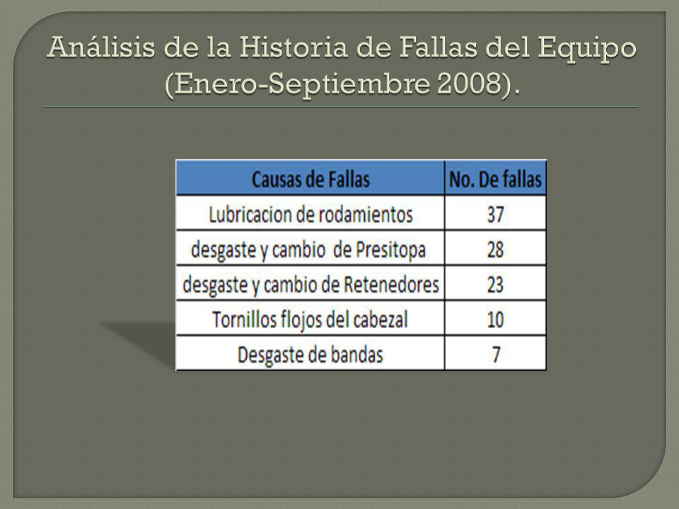 Análisis de la Historia de Fallas del Equipo (Enero-Septiembre 2008).