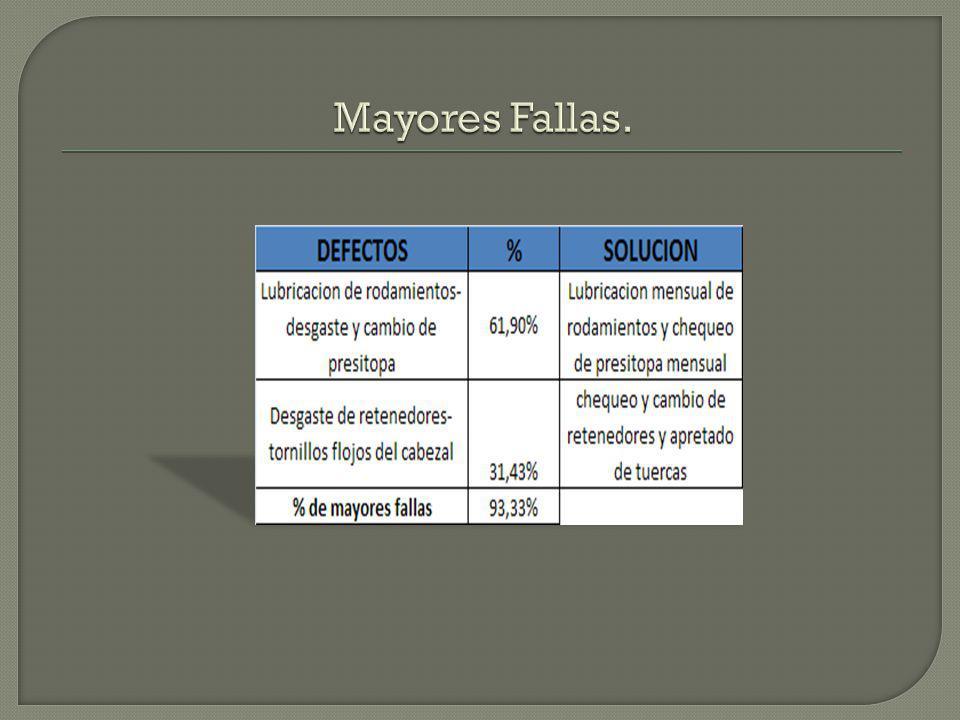 Mayores Fallas.