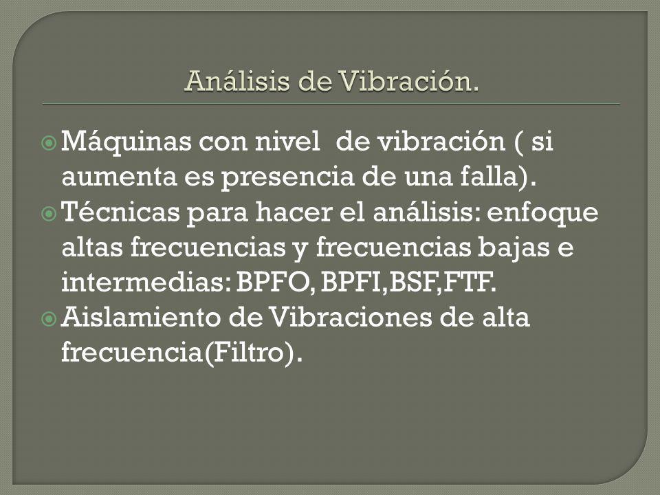 Análisis de Vibración. Máquinas con nivel de vibración ( si aumenta es presencia de una falla).