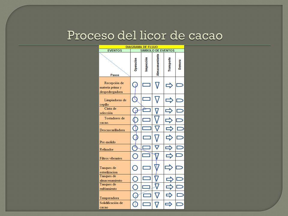 Proceso del licor de cacao